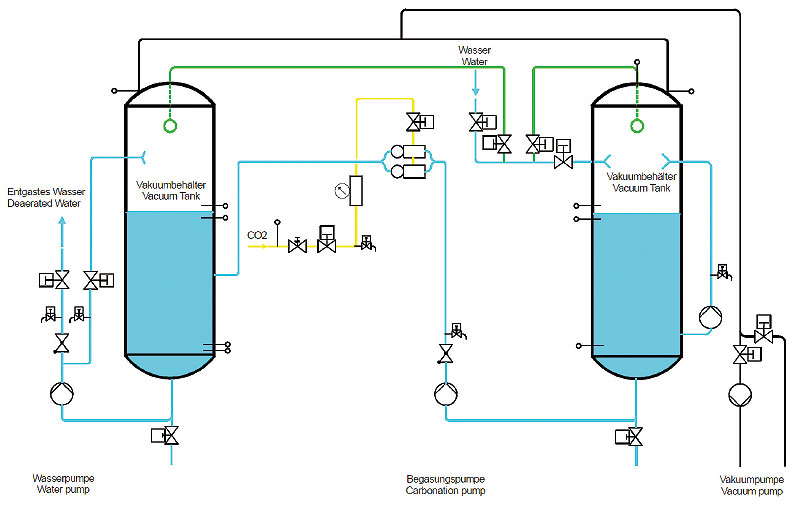Product picture of Water deaeration plant FAMIX Deaerator