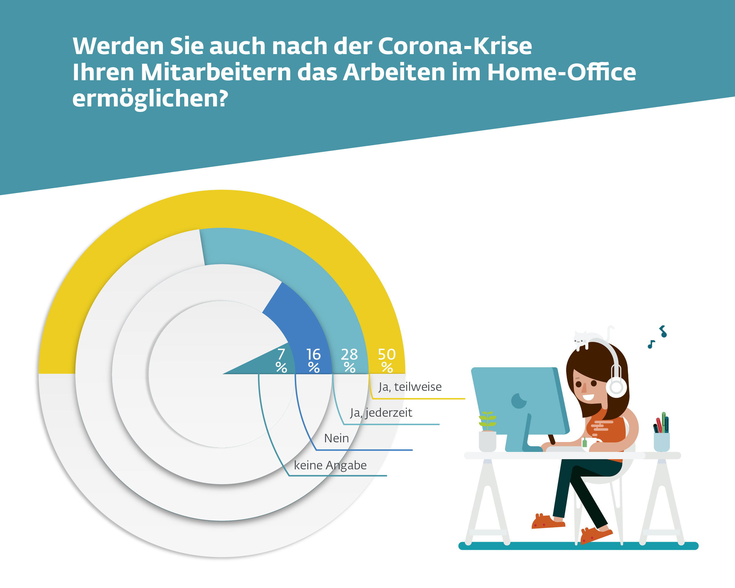 itsa 365: home office graphics, employees can also work from home after Corona