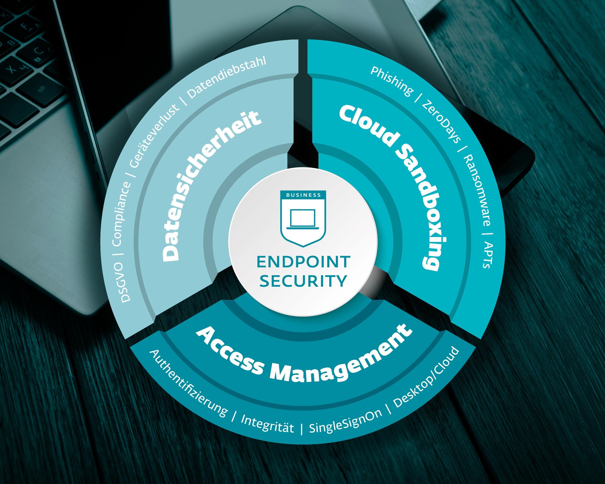 itsa365: Graphics on laptop about endpoint security