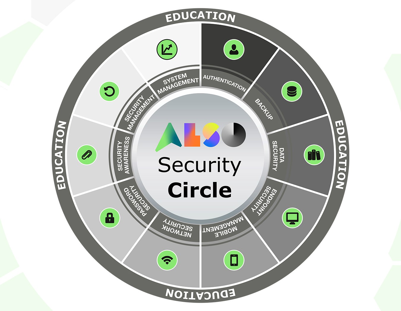 Product picture of ALSO Security Circle