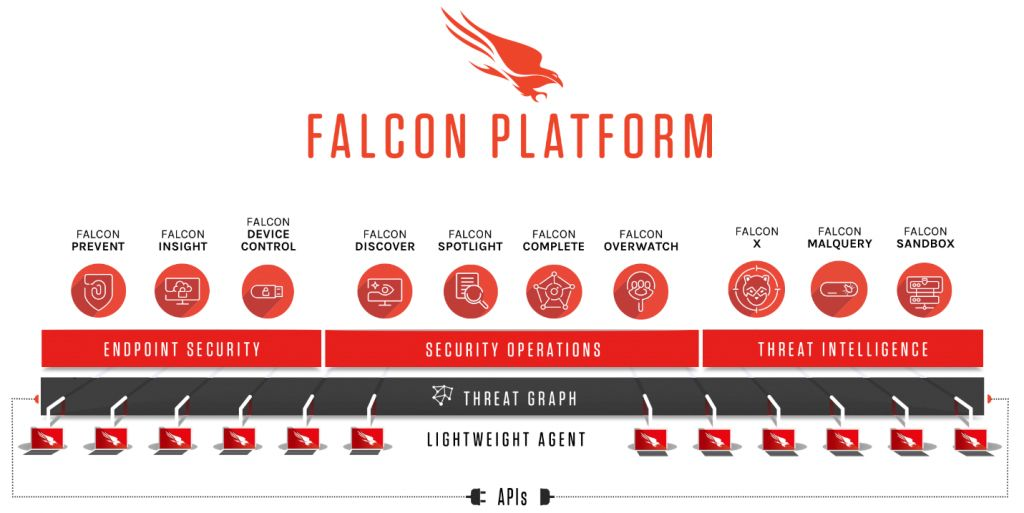Product Depiction Crowdstrike