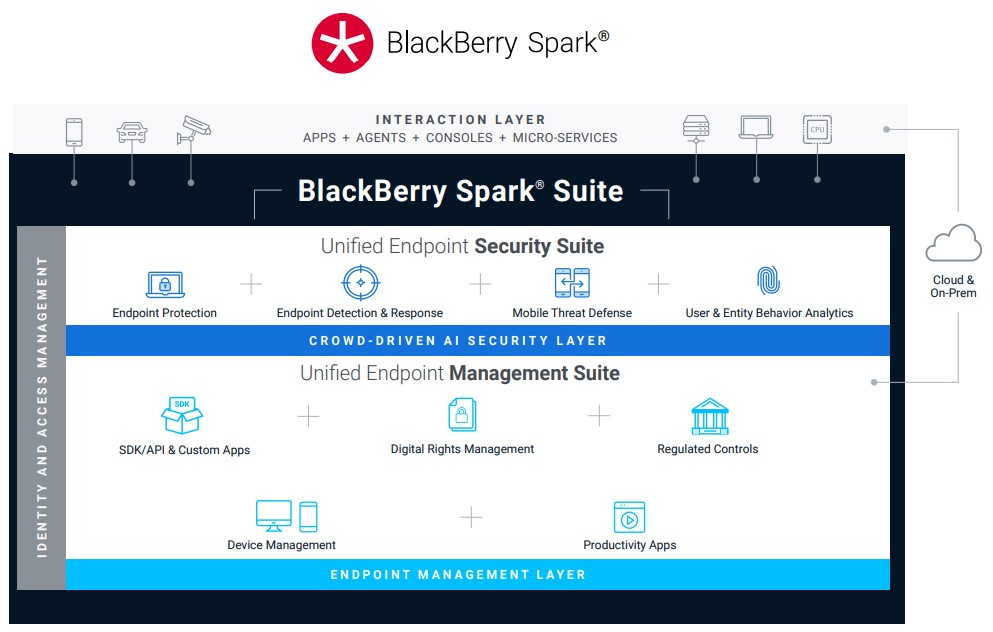 Product picture of BlackBerry - Unified Endpoint Security