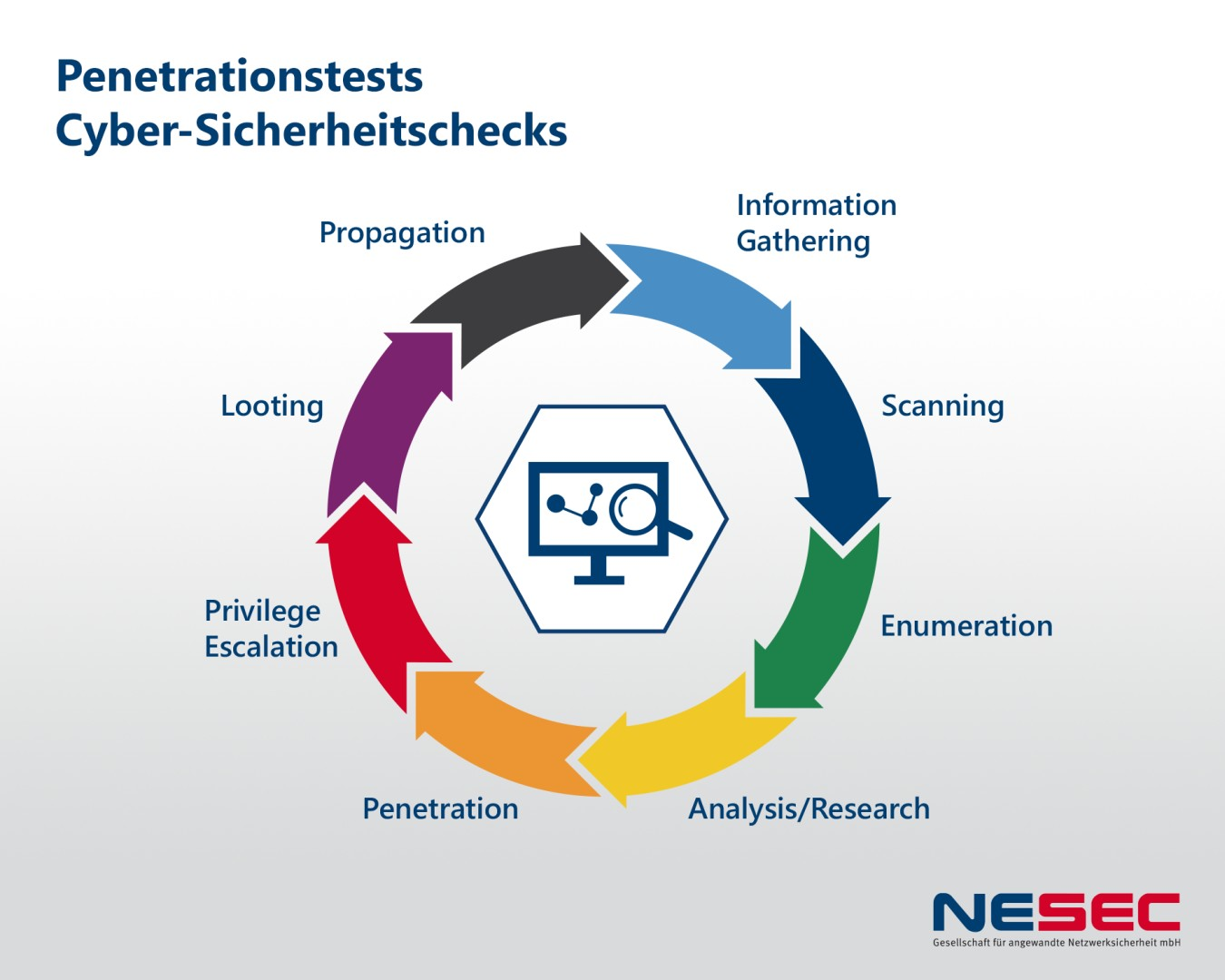 Product picture of NESEC