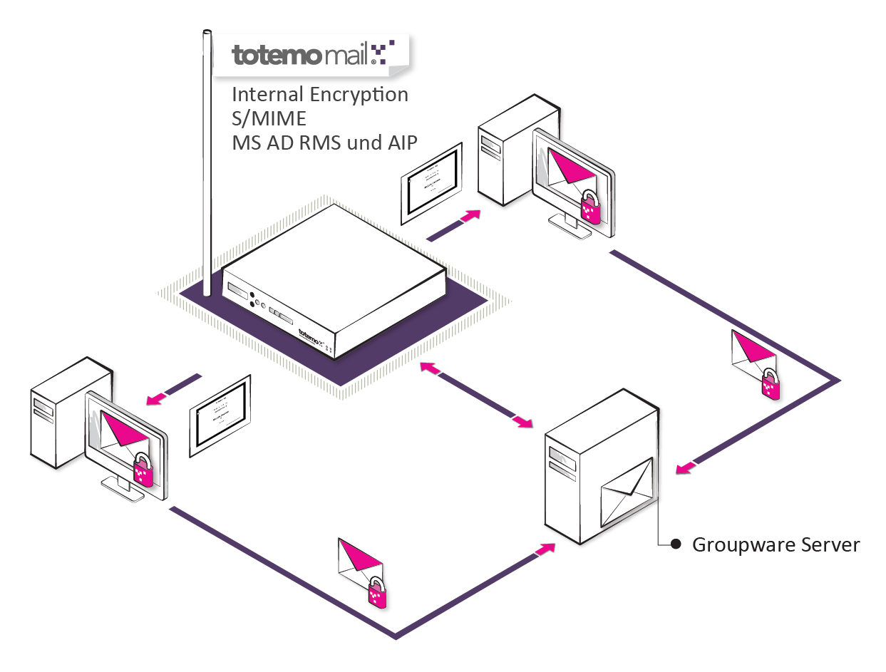 Product picture of totemomail® Internal Encryption